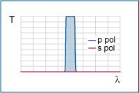 Polarizing bandpass filters