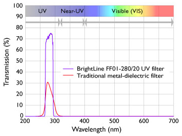 Trypophan imaging with UV filter set