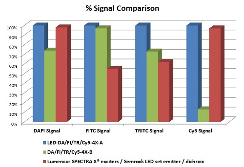 LED Quad Pinkel Set Signal Performance Chart