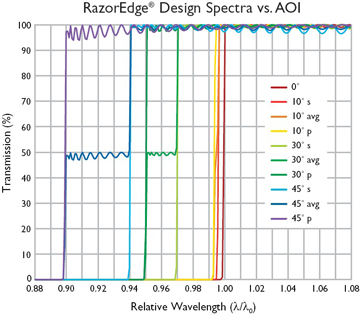 AOI effect on RazorEdge spectra