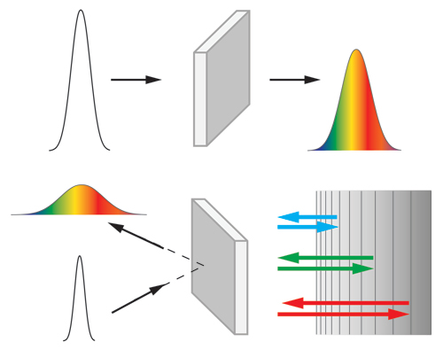 Effects of dispersion on ultrashort laser pulses