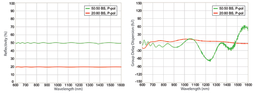 Linear reflectivity vs wavelength for two octave-spanning beamsplitters