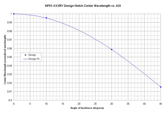 angle of incidence vs angle of The sensitivity of the reflectance vs angle of incidence method for measuring the optical constants n and k has been investigated using computer methods reflectance values for the perpendicular and parallel components rs and rp, and their average ra, corresponding to unpolarized radiation, were computed with these.
