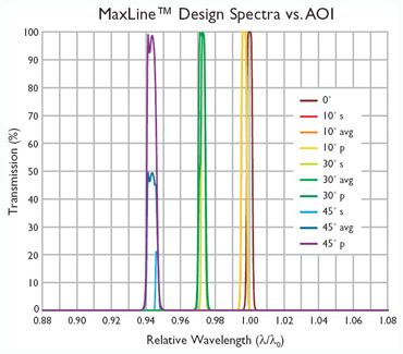 AOI effect on Maxline spectrum