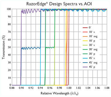 AOI effect on RazorEdge long wave pass spectrum
