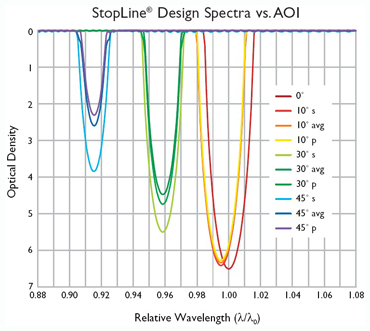 AOI effect on StopLine notch filter spectrum