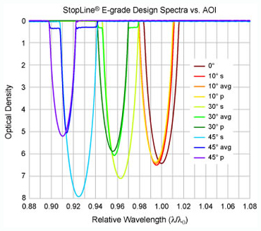 AOI effect on E-grade notch filter