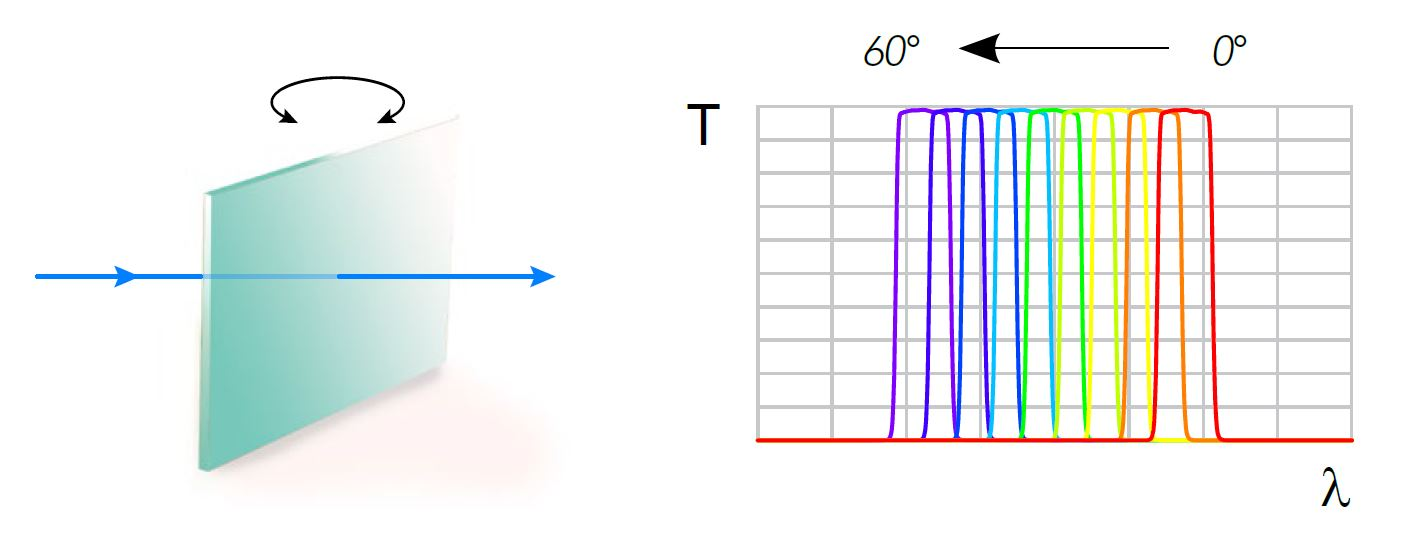 bandpass filters,wide tunability